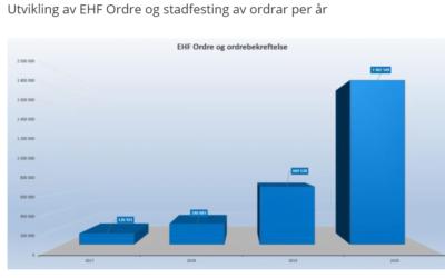 Markant økning i bruk av EHF-ordre
